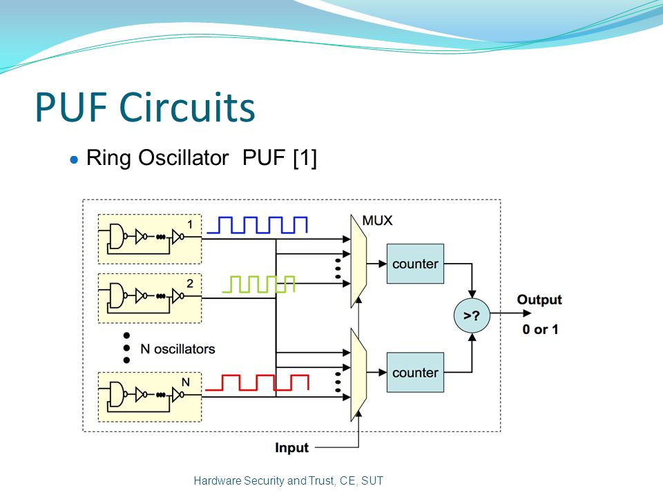 PUF Circuits Ring Oscillator PUF [1]